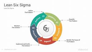 Six Sigma And Dmaic Model Powerpoint Templates Diagrams
