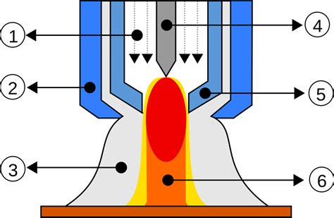 fileplasma welding torchsvg wikimedia commons