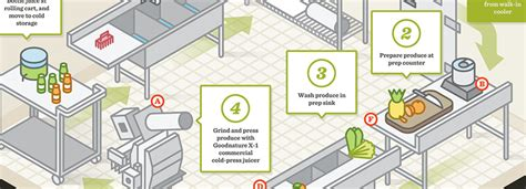 Cold-Pressed Juice Bar Kitchen Layout and Equipment List