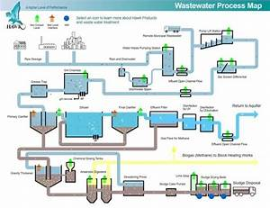 Wastewater Treatment Plant Schematic Diagram