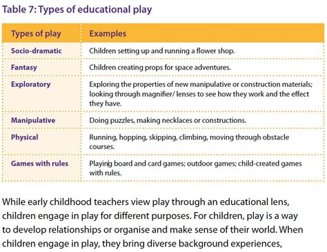 early years curriculum foundations week six play 511 | types of play