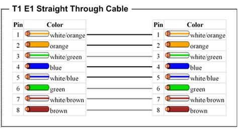 Rj 48 Pinout Diagram by Color Code Rj 48c Getting Started Of Wiring Diagram