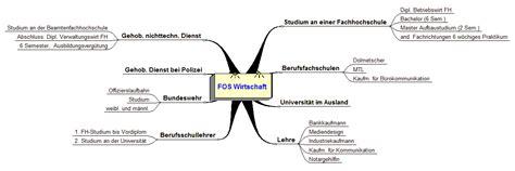 Möglichkeiten nach der Fachoberschule  FOSBOS Friedberg
