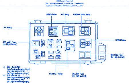 toyota altis  fuse boxblock circuit breaker diagram carfusebox