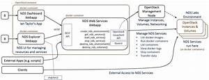 Nds Explorer Design And Implementation - National Data Service