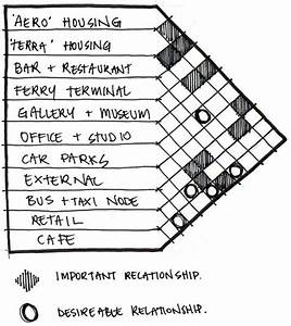 Dab510 Architectural Design 5 Beau Davis  Spatial Adjacencies