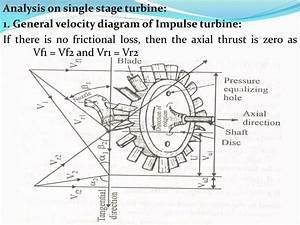 Pv Diagram For Impulse Turbine