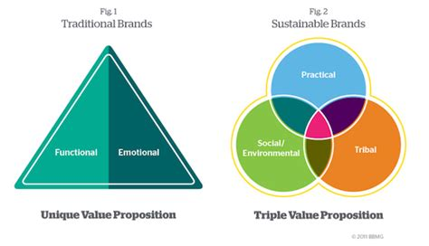 The Triple Value Proposition: Why Inauthentic Green Brands ...
