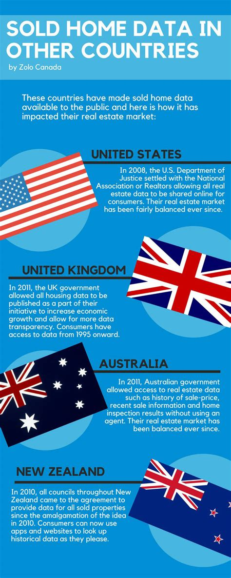 sold home data   countries infographicbeecom