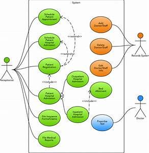 Use Case Diagram For Hospital Management System  Uml