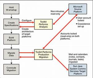 Organizing The Migration Project  Escaping Vendor Lock