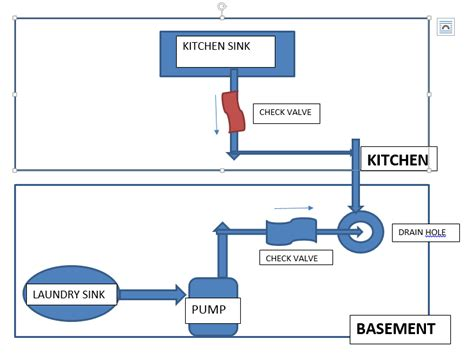 kitchen sink drain clogged in basement plumbing drain issue with kitchen sink basement home