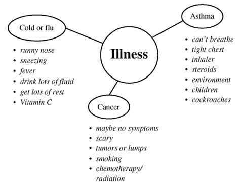 Illnesses And Diseases