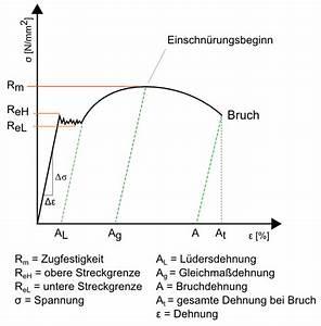 Nennspannung Berechnen : spannungs dehnungs diagramm ~ Themetempest.com Abrechnung