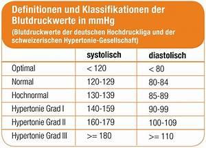 Feuchtigkeit Wand Messen Werte : bluthochdruck und diabetes mellitus das passt schlecht ~ Lizthompson.info Haus und Dekorationen