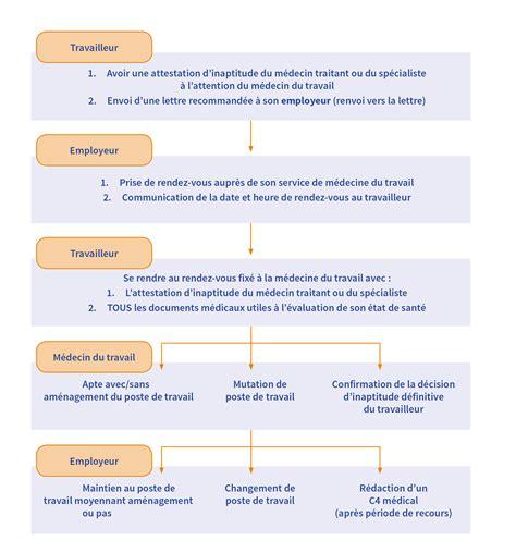 modèle procédure de travail d 233 marches en cas d incapacit 233 d 233 finitive de travail beswic