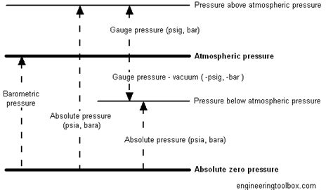 Vacuum Vs Pressure by What Is Absolute Pressure Universe Today
