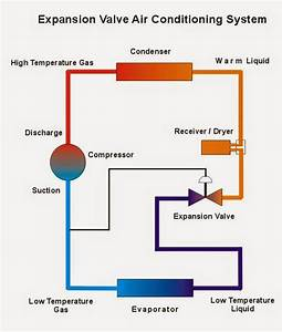Komponen Sistem Refrigerasi  Komponen Sistem Pendingin