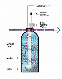 Hydroelectric Power And Water Filters