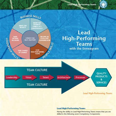 lead high performing teams  enneagram  business