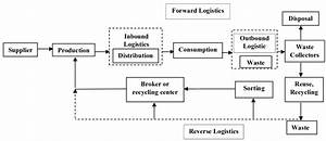 Reverse And Forward Logistics Flow