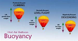 How Hot Air Balloons Fly
