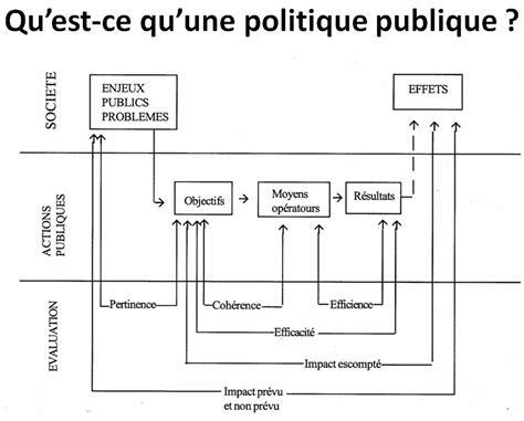 elaboration des politiques publiques processus complexes et outils num 233 riques