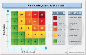 Risk Appetite Bcmpedia A Wiki Glossary For Business