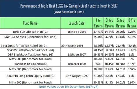 top 5 best elss tax saving mutual funds 2018 2019