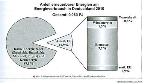 diagramme dreisatz anteile pflichtteilaufgaben