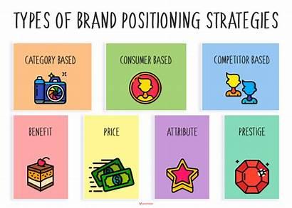 Positioning Strategy Marketing Strategies Market Types Plan