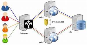 Drupal 8  Load Balancing With Haproxy