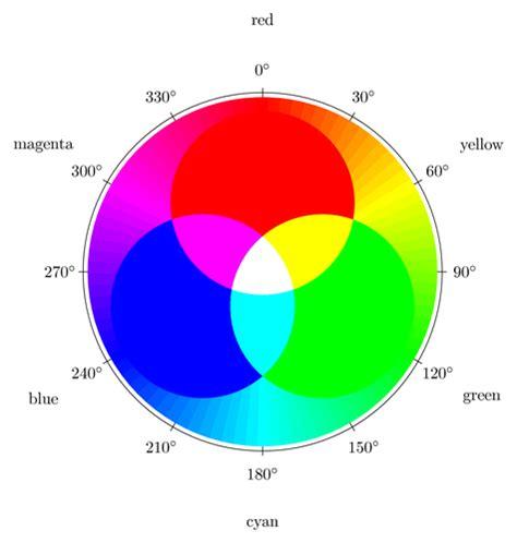 LED RGB Color Mixing Chart