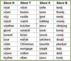 silent letters     list  examples images