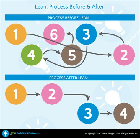 What Is Lean? Goleansixsigmacom