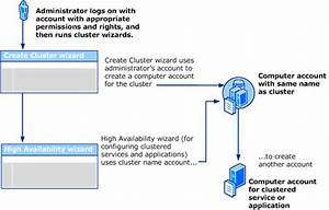 Configuring Cluster Accounts In Active Directory