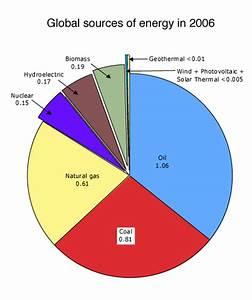 Alternative Energy Development: Important Renewable ...