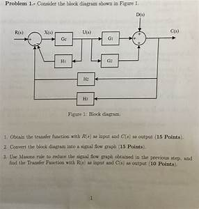 Solved  Consider The Block Diagram Shown In Figure 1  Obta