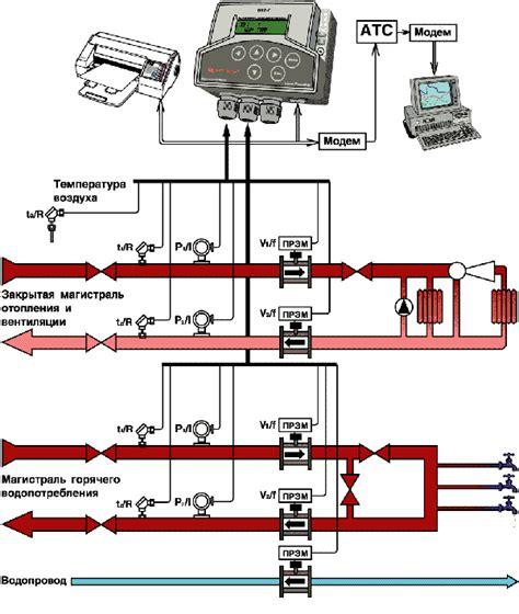 Порядок согласования проекта на узел учета тепловой энергии и теплоносителя
