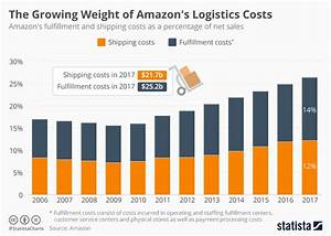 Chart: The Growing Weight of Amazon's Logistics Costs ...