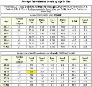 Normal Testosterone Levels In Men