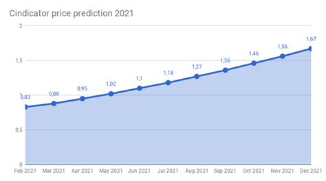 The option of quick earnings earning that business offers to its clients in a short span of. Cindicator price prediction 2018 - 2022 | Cindicator ...