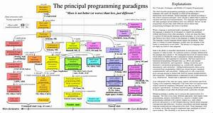 Graphical Taxonomy Of Programming Paradigms