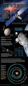 How NASA's Dawn Asteroid Mission Works (Infographic ...