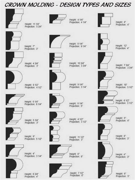 molding matters diy crown molding types  crown