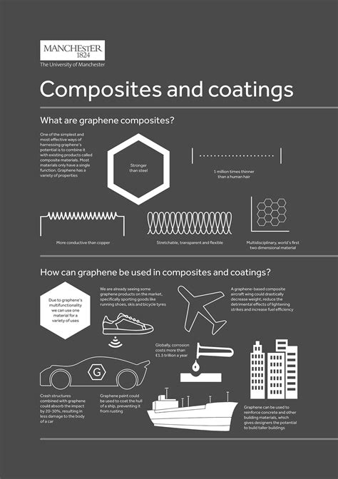 graphene composites coatings applications composite materials future based manchester rust