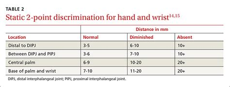 hand compression neuropathy  assessment guide mdedge