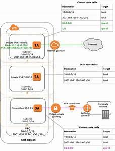 Vpcs And Subnets