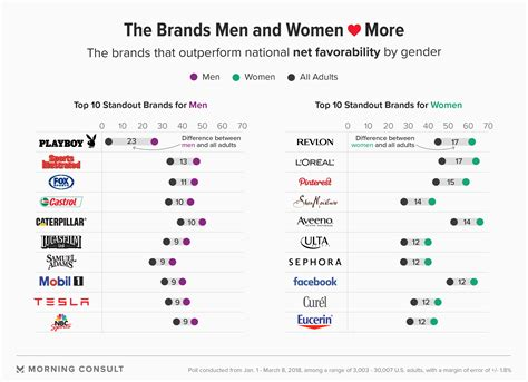 The Brands That Stand Out Among Men, Women
