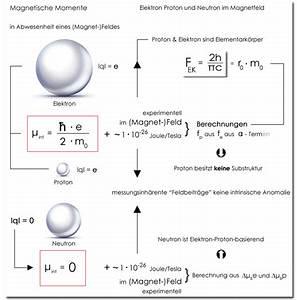 Magnetfeld Berechnen : neutron elementarkrpertheorie dirk freyling ~ Themetempest.com Abrechnung